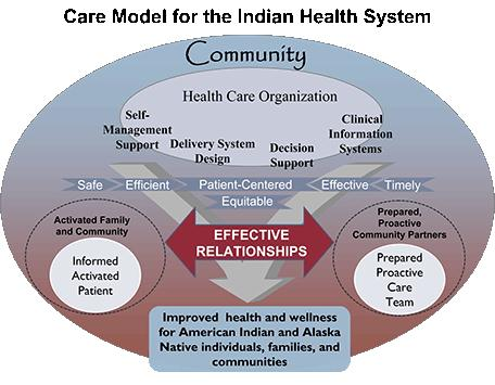 Care Model for the Indian Health System