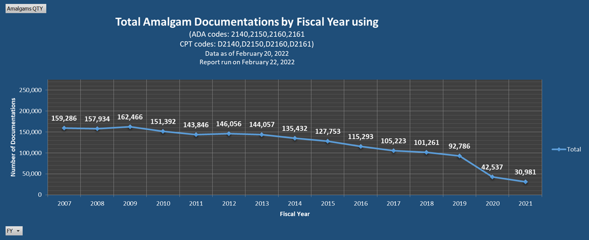 IHS Amalgam Documentations by Fiscal Year