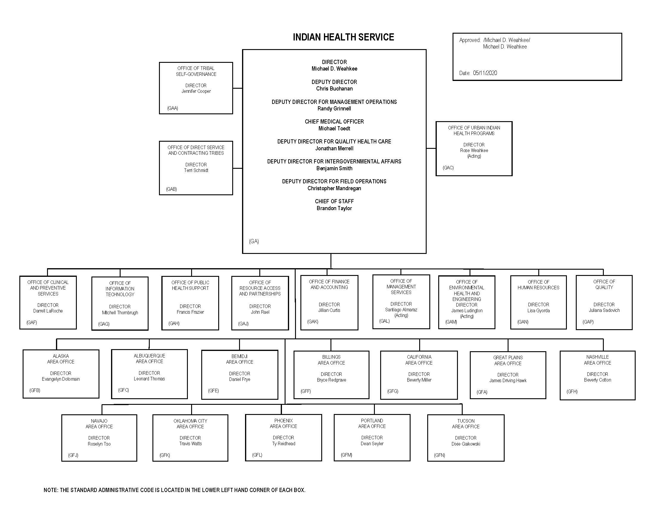 Organizational Structure About Ihs