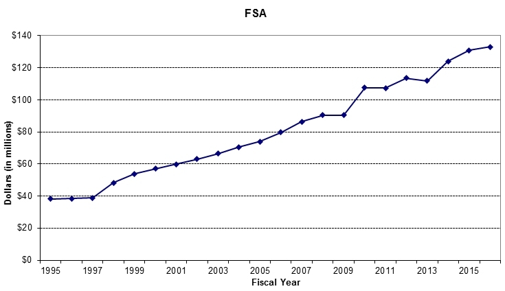 FSA for IHS chart