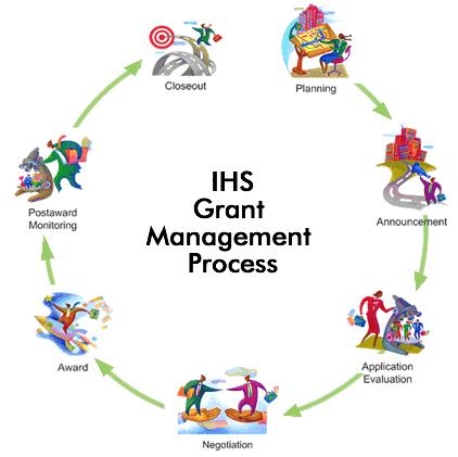 Grants Cycle process chart