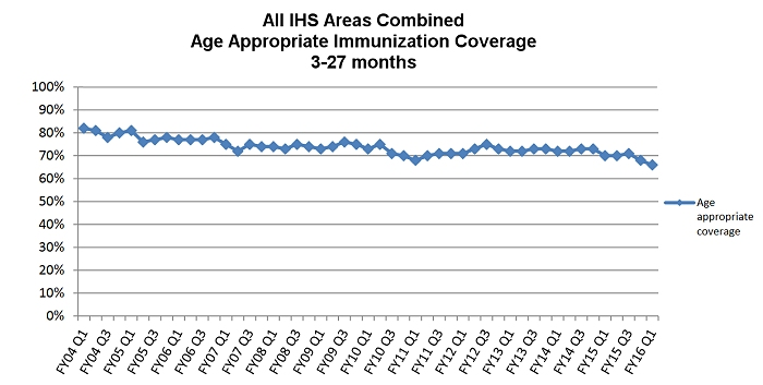 The graph represents all IHS Areas combined age appropriate immunization coverage for ages 3 months to 27 months from quarter one in fiscal year 2004 through 2016.  Immunization rates have been steadily declining, increasing the risk for vaccine preventable diseases.