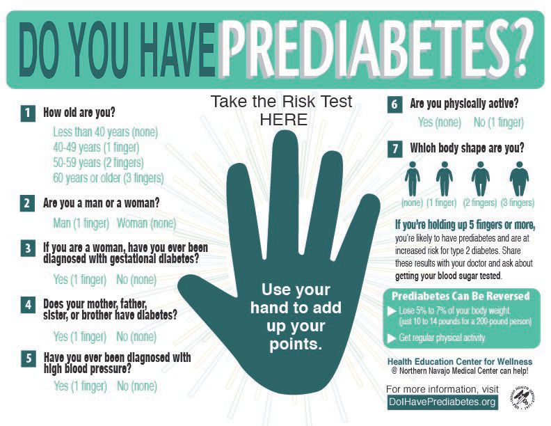 Do I Have Prediabetes - campaign infographic to find out if you are at risk for prediabetes
