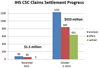 Thumbnail - clicking will open full size image - Bar graph showing IHS CSC claims settlement progress.