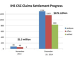 Thumbnail - clicking will open full size image - Bar graph showing IHS CSC claims settlement progress