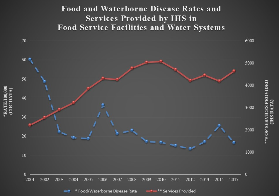 Food and Waterborne Disease Rates and Services Provided by IHS in Food Service Facilities and Water Systems, from the years 2001 to 2015 the Services provided have increased by 110% and the food waterborne disease rate have decreased by 72%
