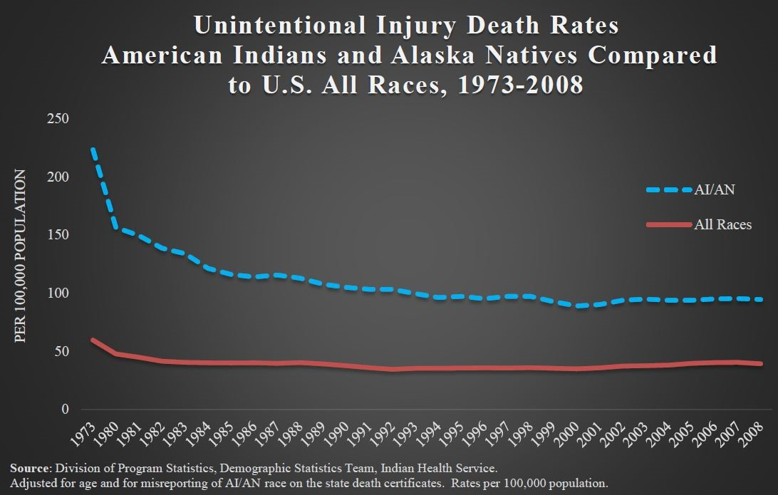 Unintentional Injury Death Rates for American Indians and Alaska Natives Compared to U.S. All Races from 1973 - 2008
