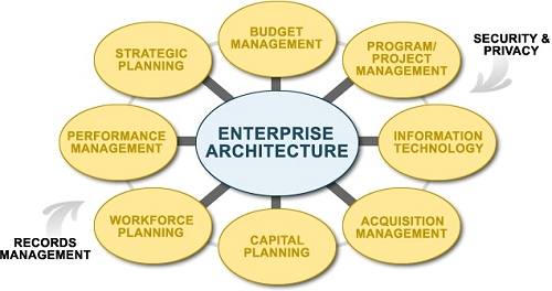 Enterprise Architecture diagram