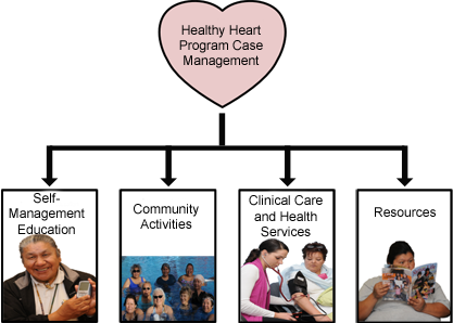Healthy Heart Program Case Management: Self-Management Education, Community Activities, Clinical Care and Health Services, and Resources